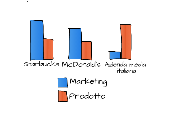 Marketing e Prodotto